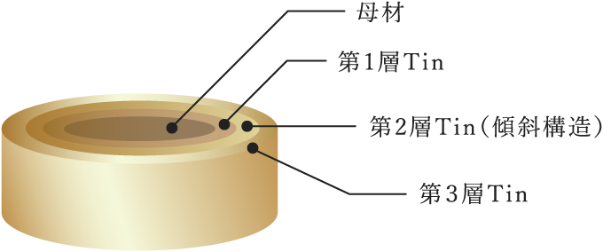 TiCNコーティング多層構造