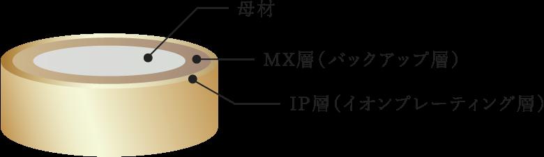 MX-IP処理構造