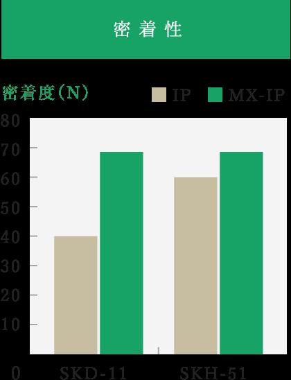 MX-IP処理の密着性