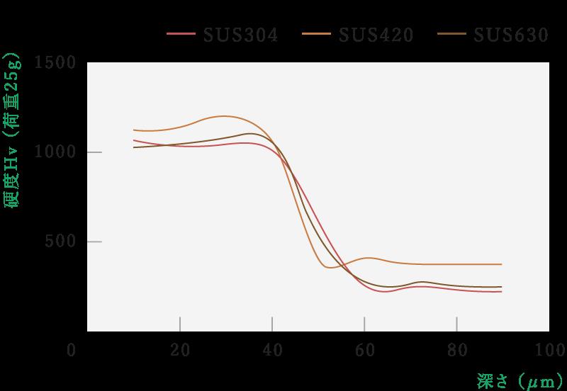 ステンレス鋼の窒化処理、硬度分布と深さ(参考)
